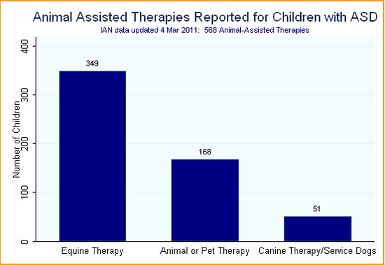 Bar graph showing type of animal-assisted therapies used by families participating in IAN Research