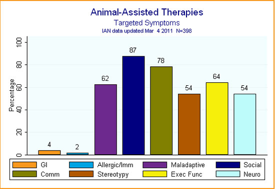 IAN Research bar graph showing ASD symptoms targeted by animal-assisted therapies