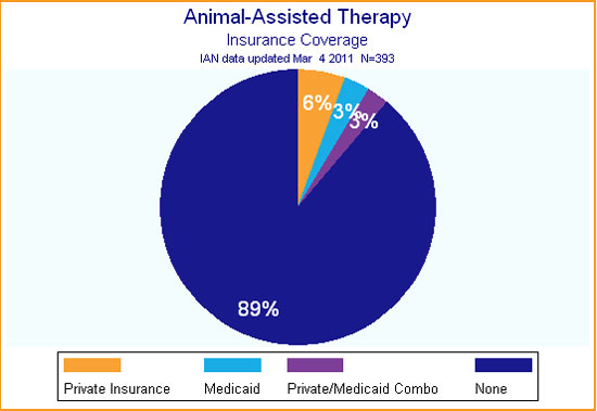Pie graph showing that most IAN Research participants report that there is no insurance coverage for animal-assisted therapies