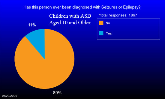 Pie chart showing the percentage of children aged 10 or older with ASD who also have been diagnosed with seizures or epilepsy.