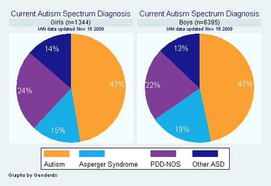 Pie charts showing current ASD diagnosis for girls vs. boys participating in IAN