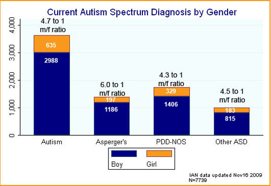 Bar graph showing ratios of current ASD diagnosis by gender for IAN participants