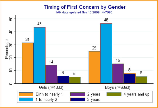 Bar graph showing the timing of parents' first concern by gender for IAN participants