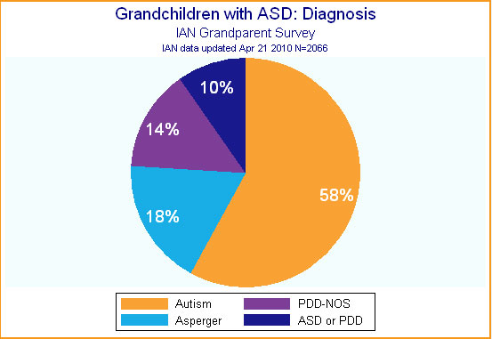 Pie graph showing grandparents' report of grandchildren's ASD diagnosis.