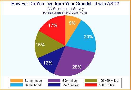 Pie graph showing grandparents' report of the distance they live from grandchildren with ASD.