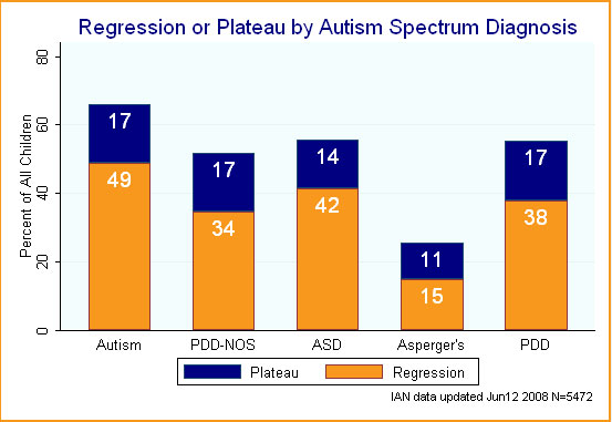 Bar graph showing regression or plateau by ASD diagnosis.