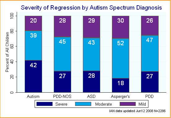 Bar graph showing regression severity by ASD diagnosis.