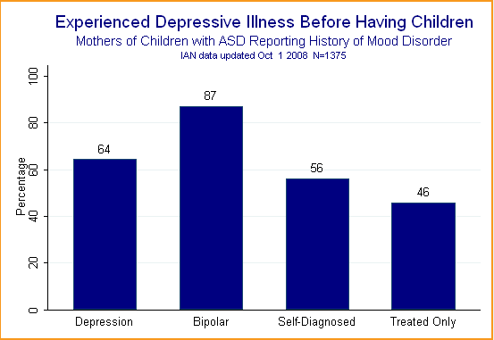 Bar chart showing percent of mothers of children with ASD who experience depressive illness before having children.