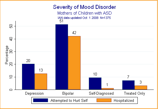 Bar chart showing severity of mood disorder by looking at percent who attempted to hurt self and percent hospitalized.
