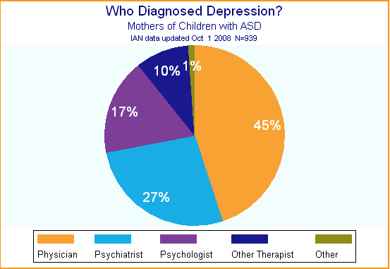 Types of Depression Chart Pie Chart Showing What Type of
