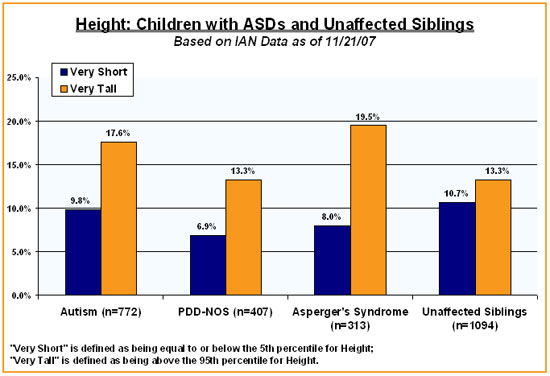 IAN Research Findings: Children with ASDs Have Different
