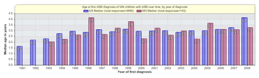 Age at first ASD diagnosis graph