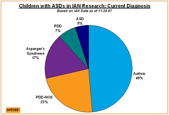 Pie Chart Shows Diagnoses Of Children With Asds In Ian Research