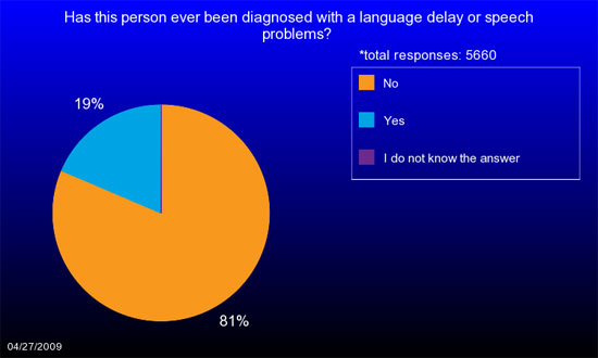 Pie chart showing the percentage of unaffected siblings who have been diagnosed with or treated for language delay.