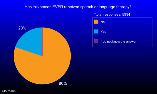 Pie chart showing percentage of unaffected siblings who have received speech therapy.
