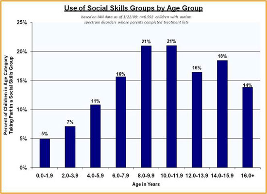 IAN bar graph showing use of social skills groups by age group