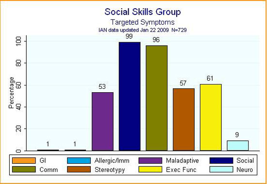 IAN bar graph showing symptoms targeted by treatment in social skills groups