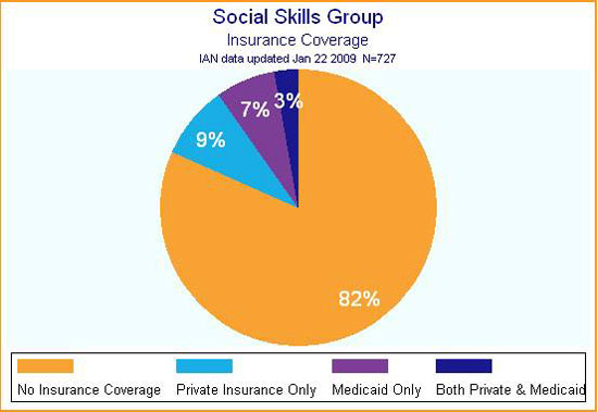 IAN pie chart showing insurance coverage for social skills groups