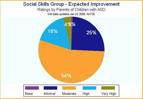 IAN pie chart showing expected improvement for children participating in social skills groups