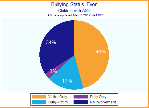 Pie chart showing children with ASD who are bullied, are bully-victims, only bully others, or have no involvement in bullying