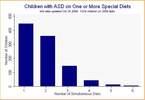 Bar graph showing IAN data on the number of children with ASD on one or more special diets.