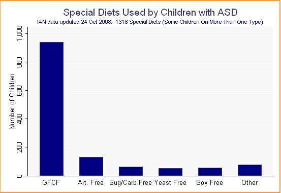 Bar graph showing IAN data on special diets used by children with ASD.
