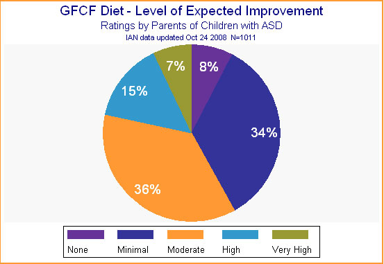 Pie chart showing data on IAN participants' ratings on the expected improvement resulting from the GFCF diet.