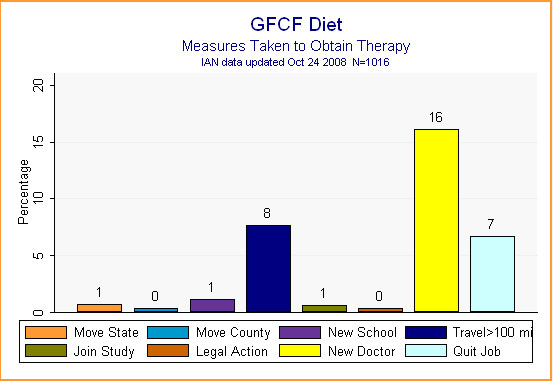 Bar graph showing IAN data on the measures particpants took to obtain the GFCF diet treatment.