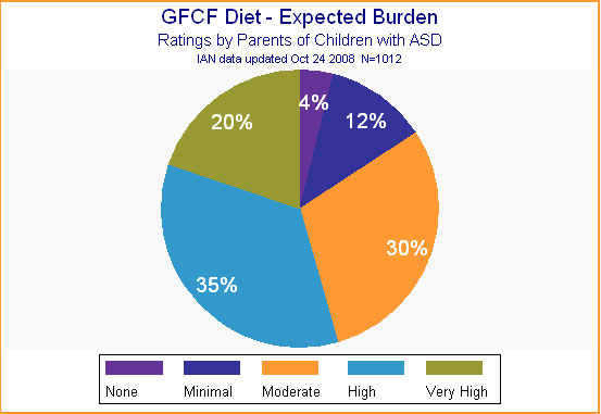 Pie chart showing data on IAN participants' ratings on the expected burden of the GFCF diet.