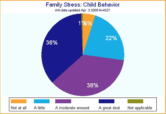Pie chart showing IAN data on family stress and behaviors of children with ASD.