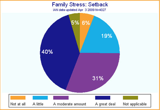Pie chart showing IAN data on family stress and setbacks in children with ASD.
