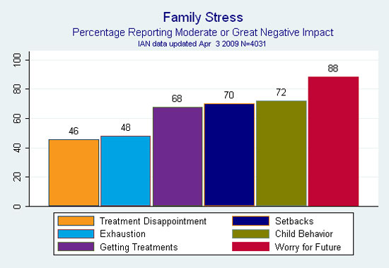Bar graph showing IAN data on percentage of families reporting moderate or great negative impact of individual aspects of raising a child with ASD.