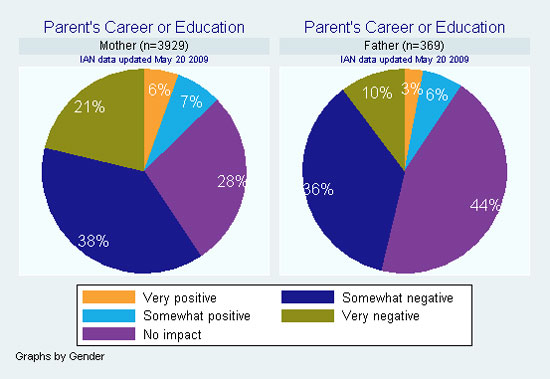 IAN pie chart showing reported impact of having a child with ASD on mothers' and fathers' career or education.
