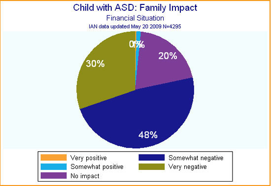 IAN pie chart showing reported financial impact of having a child with ASD in the family.