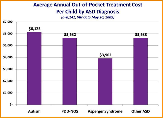 IAN bar graph showing average annual out-of-pocket treatment cost reported by child's ASD diagnosis.
