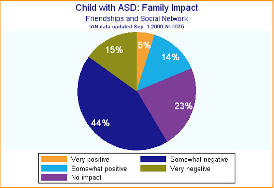 Pie graph showing family impact reported by IAN Research participants