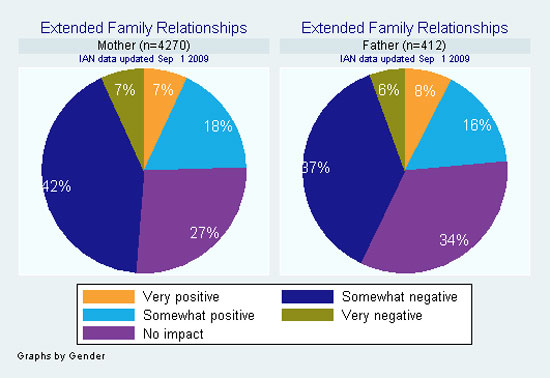 Pie graph showing impact on extended family, as reported by IAN Research participants