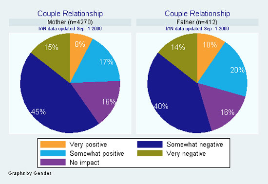 Pie graph showing impact on couple relationship, as reported by IAN Research participants
