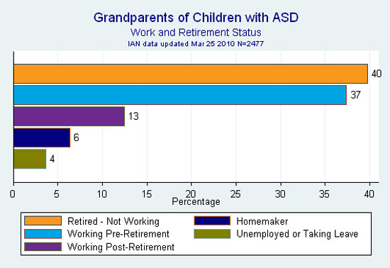IAN bar graph showing grandparent work and retirement status