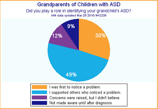 IAN pie chart showing whether grandparents played a role in identifying their grandchild's ASD
