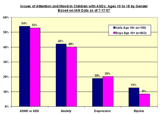 Bar chart shows percent of boys and girls age 10 and over who have been diagnosed with or treated for ADHD/ADD, Depression, Anxiety, and Bipolar Disorder in IAN Research.