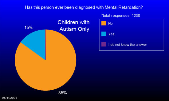 Pie chart shows 15% of children with Autism in IAN Research have been diagnosed with Mental Retardation