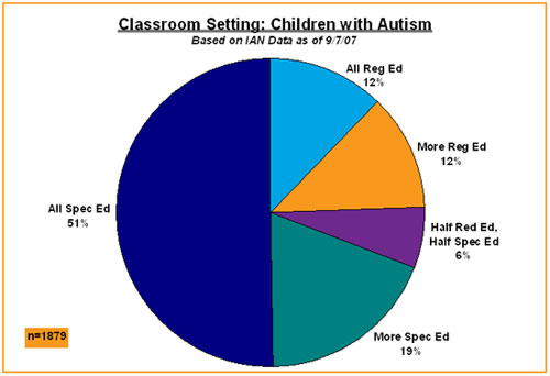 Pie chart shows percentage of children with Autism in IAN Research in various class settings
