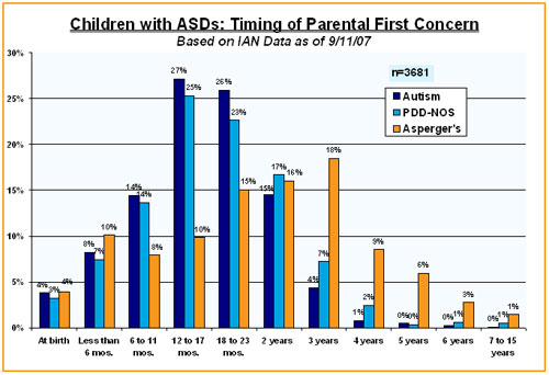 Bar chart showing when parents first became concerned about their child who was eventually diagnosed with an ASD