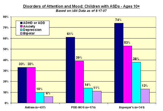 Bar chart shows percentage of children with a diagnosis of Autism, PDD-NOS, or Asperger's who also have been diagonsed with or treated for ADHD/ADD, Anxiety, Depression, or Bipolar Disorder