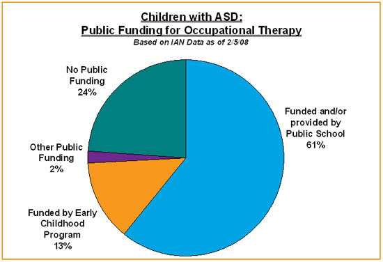Pie chart showing percentage of families using OT that receive it through public funding