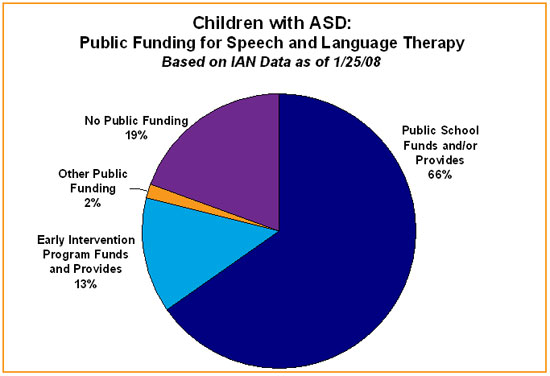 Pie chart shows public funding for speech therapy from schools, early childhood intervention programs, etc.