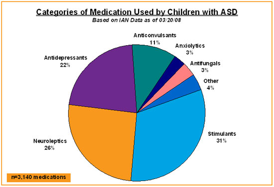 Pie chart shows percentage of children with ASD on various types of medication